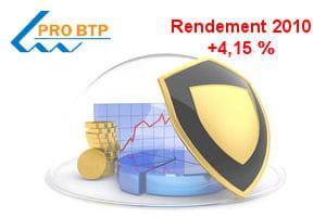 le fonds livret confiance est proposé par pro btp, un groupe paritaire entre les