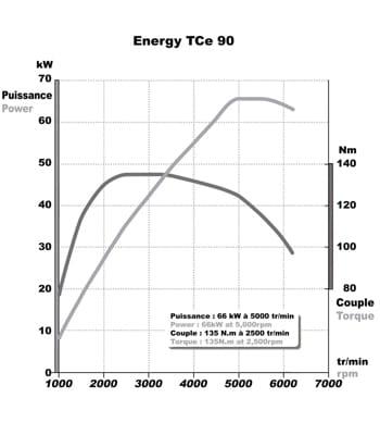 un exemple de courbe de puissance