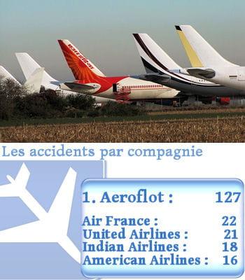 quelle compagnie aérienne a le plus d'accidents ?