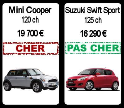 mini cooper contre suzuki swift voitures pas ch res elles en offrent autant pour moins cher. Black Bedroom Furniture Sets. Home Design Ideas