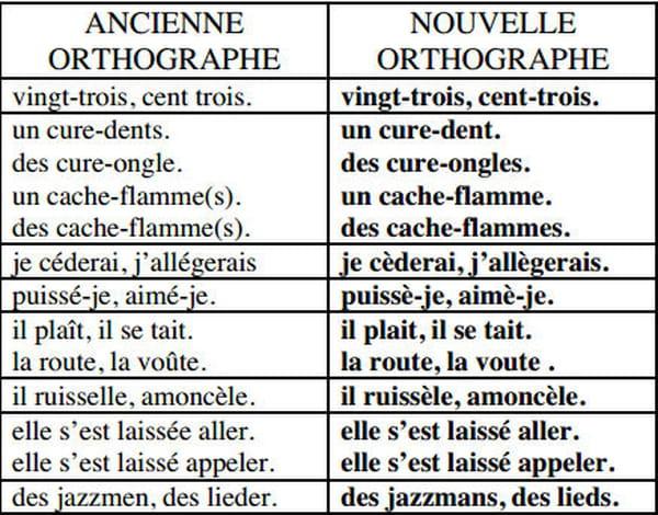 Nouvelle orthographe liste de mots