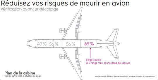 risques avion