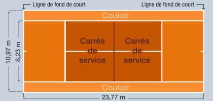 Les r gles du tennis linternaute - Comment construire un terrain de tennis ...