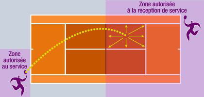 Le service la loupe for Terrain de tennis dimensions