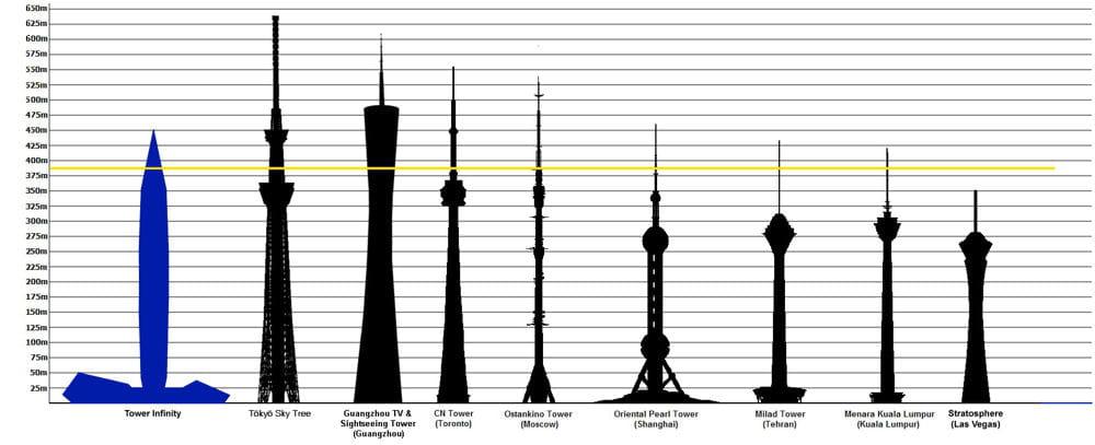 Parmi les tours les plus hautes infinity le premier for Tour les plus hautes