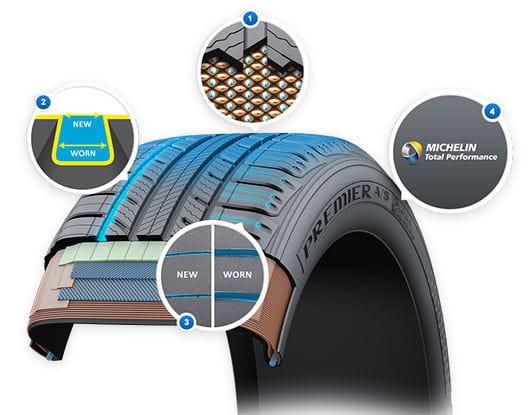 michelin evergrip le pneumatique auto r g n rant mondial de l 39 auto 2014 10 tendances et. Black Bedroom Furniture Sets. Home Design Ideas