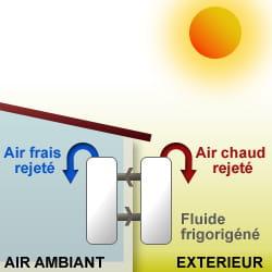 Les climatiseurs splits tout sur la climatisation - Comment evacuer l air chaud d un climatiseur mobile ...