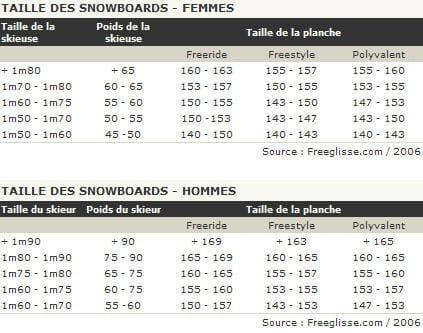 Grille reglage fixation ski