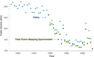 grpahique représentant l'évoltuiond e l'ozone au cours du temps