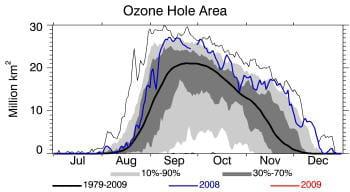 evolution de la taille du trou de d'ozone au cours du temps.